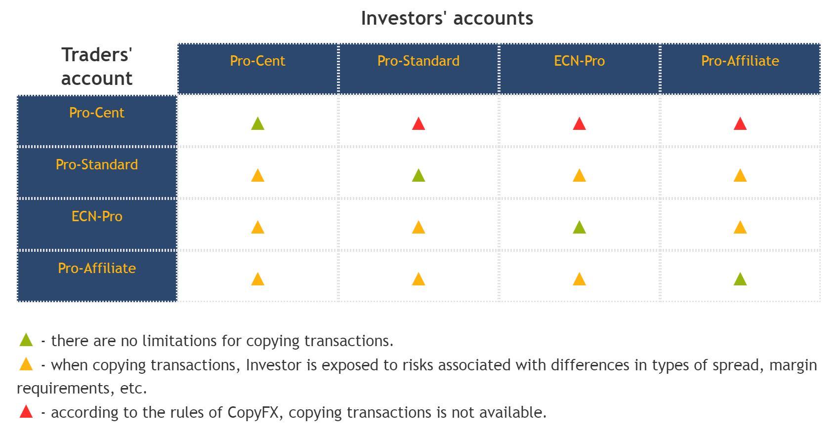 CopyFX Kontomodelle und Kompatibilität